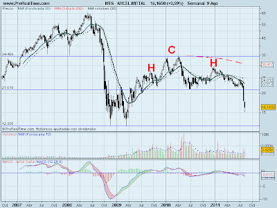 Analisis tecnico de Arcelor Mittal a 9 de agosto de 2011