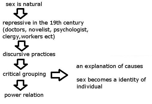 repressive hypothesis