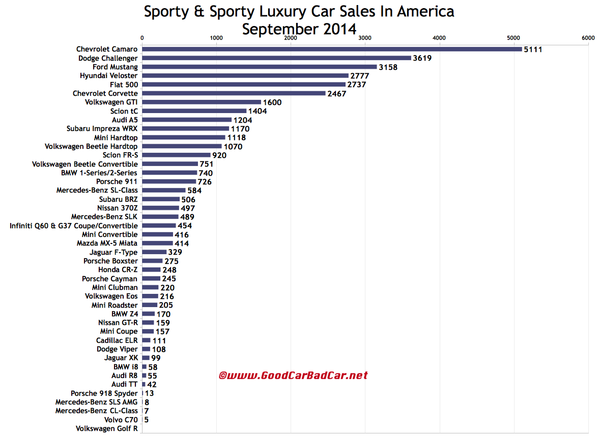 USA sports car sales chart September 2014