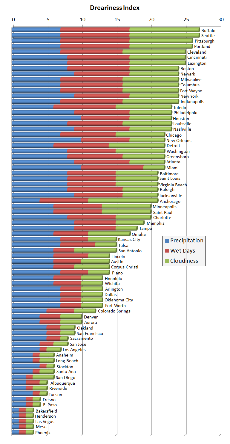 Dreary Index Score For All Cities In The U S With At Least 250 000 People As Of The 2010 Census