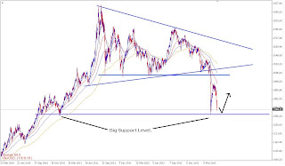 myfxvoyage.blogspot.com GOLD Daily Long Trade