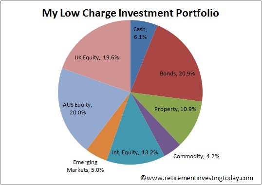 The Retirement Investing Today Low Charge Portfolio at end 2012