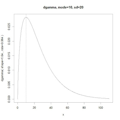 Parameterizing a gamma distribution by mode and sd