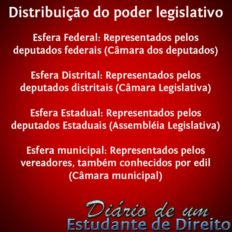 Distribuição do poder legislativo