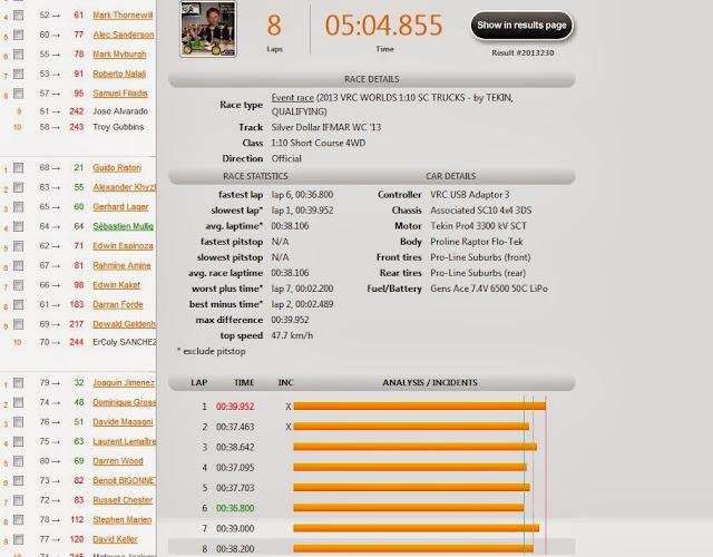 Championnats du monde TT 1/10 electronique Qualifs