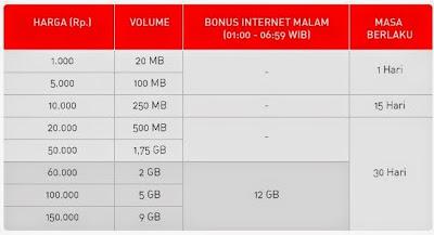 cara daftar paket internet connex evo smartfren
