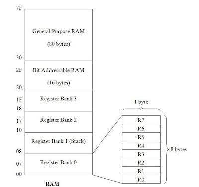 Resistor bank 8051