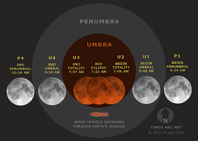 The Solar And Lunar Eclipses In The Year 2011