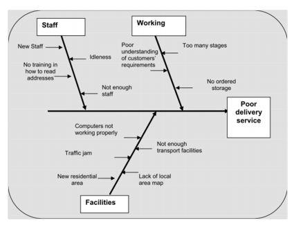 Analisis fishbone ishikawa diagram blog cio indonesia gambar 3 contoh fishbone diagram sebab dan akibat produktivitas masyarakat miskin dalam pelayanan bingkisan cepat parcel ccuart Images