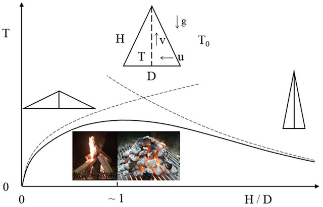 Scientific graph showing why humans build fires the same shape