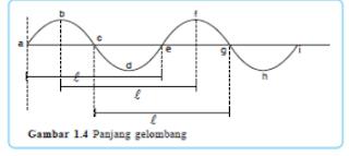 1 panjang gelombang abc, efg adalah bukit gelombang cde, ghi adalah lembah gelombang titik b