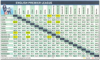 The Barclays Premier League is one of the most talented and popular