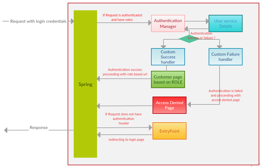 Spring security entry point and role base login example for Spring 4 architecture diagram