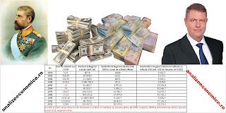 Câți bani au avut guvernele între 1915 și 2015 (echivalent în dolari)