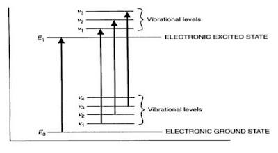 uv-visible spectroscopy instrumentation and application