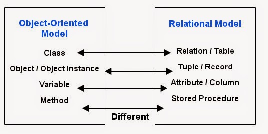 Object-Oriented Model Vs Relational Model - Advanced Database ...