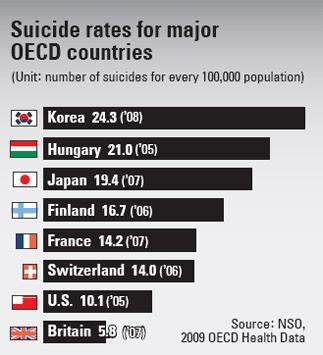 Sekolah Kematian Cara Unik Korea Selatan Atasi Kasus Bunuh Diri 3