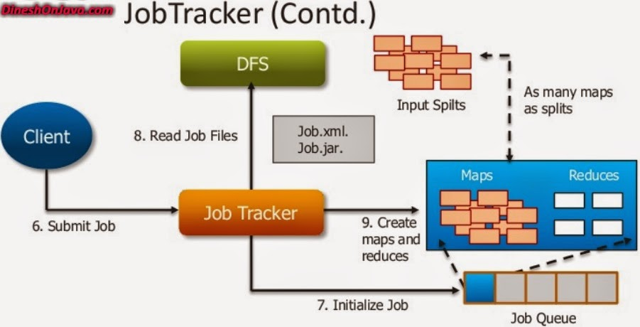 jobtracker-contd