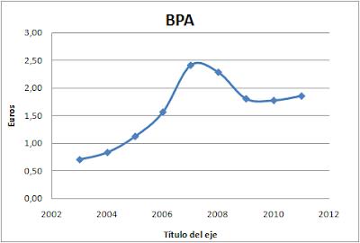 BPA BME