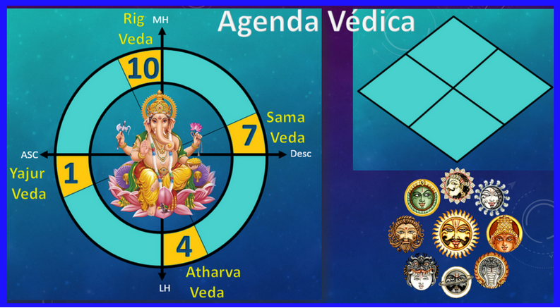 Los 4 Vedas y Los 4 Pilares