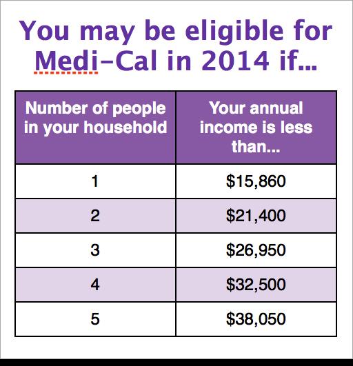Medi Cal Eligibility Income Chart 2014