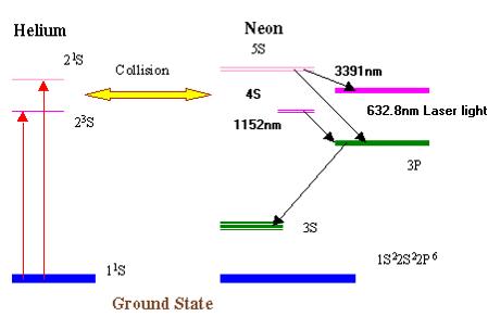 Jigs Solanki Helium Neon Laser #2: Picture2