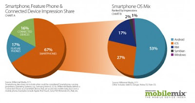 peringkat teratas OS mobile phone terbaik
