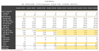 SPX Short Options Straddle Trade Metrics - 45 DTE - IV Rank > 50 - Risk:Reward 45% Exits