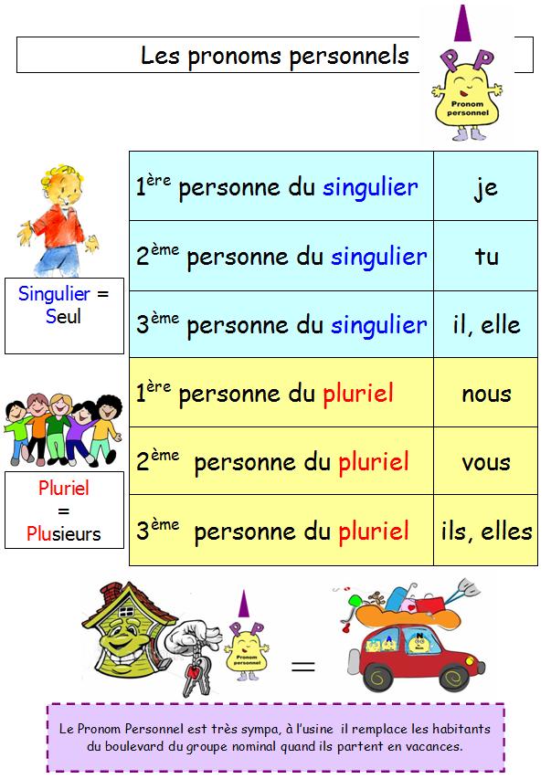 les pronoms personnels sujets pdf