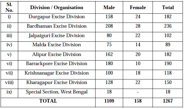 No. of vacancies according to Excise Division
