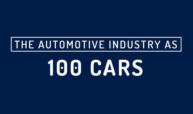 The Automotive Industry as 100 Cars