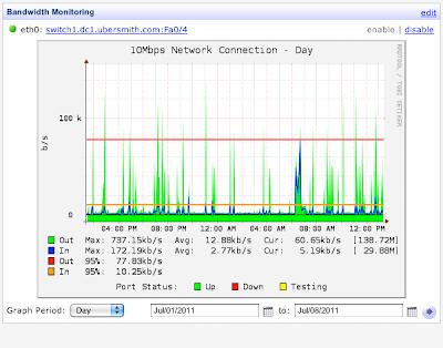 Cara menghitung bandwidth hosting (space dan traffic)