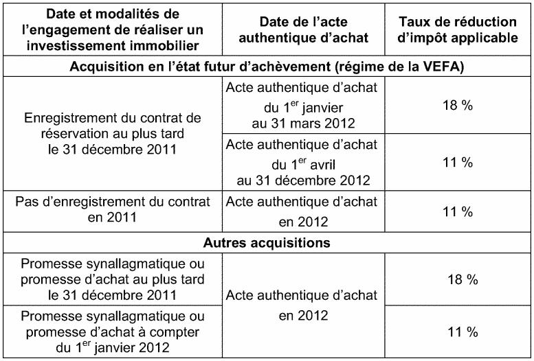 Impot info taux de r duction d 39 imp t applicables aux investissements immobiliers r alis s en 2012 - Declaration achevement travaux impots ...