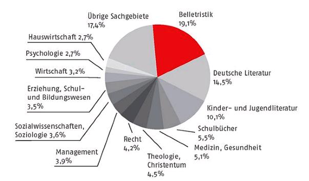 Wie Viele Single Haushalte Gibt Es In Deutschland