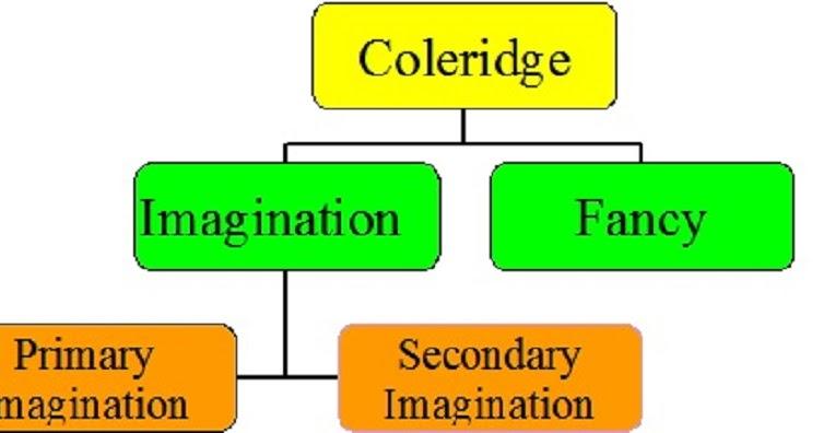 imagination and fancy in coleridge s biographia literaria
