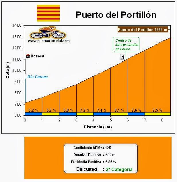 Altimetría Puerto del Portillón