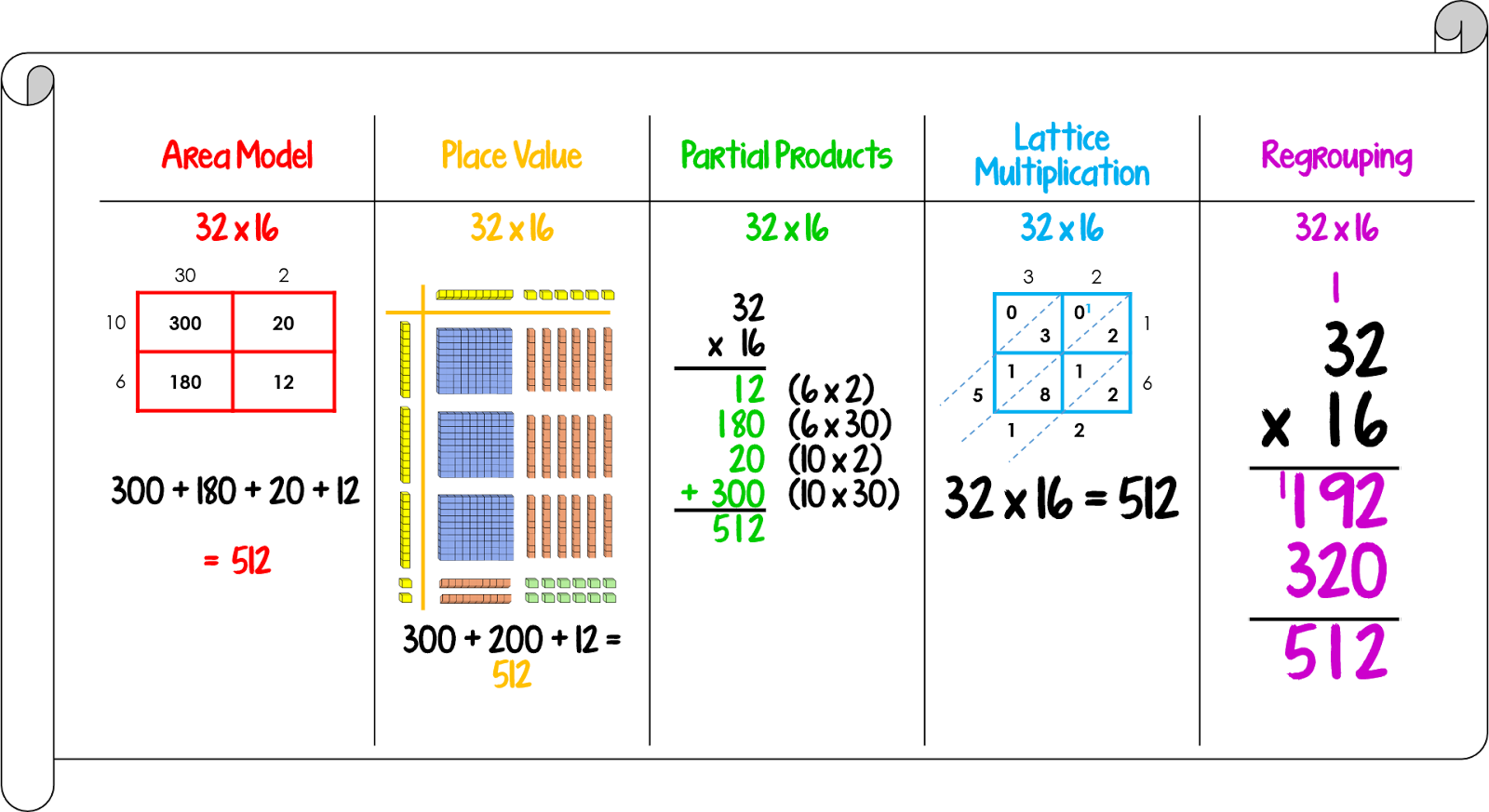 1000+ images about 2nd... Double Digit Multiplication Strategies