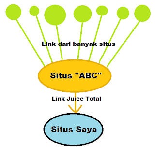 contoh proses mendapatkan juice link