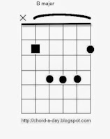 B major barre chord on guitar