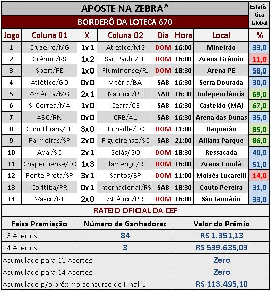 LOTECA 670 - RATEIO OFICIAL