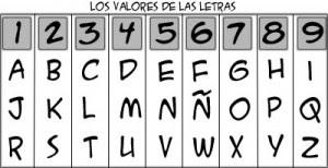 [Clase] Las Teorías de Babilonia (Alumnos)  Los+valores+numericos+de+las+letras