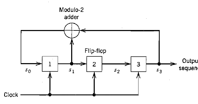 jeyatech  pseudo random sequence generator in verilog