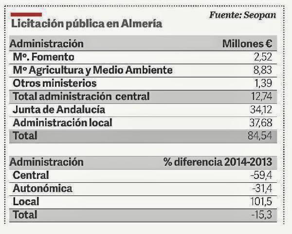 inversión, almería, junta de andalucía, gobierno de españa, españa