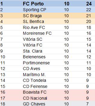 Classificação Liga Nós 10ºJornada Época 2018-2019