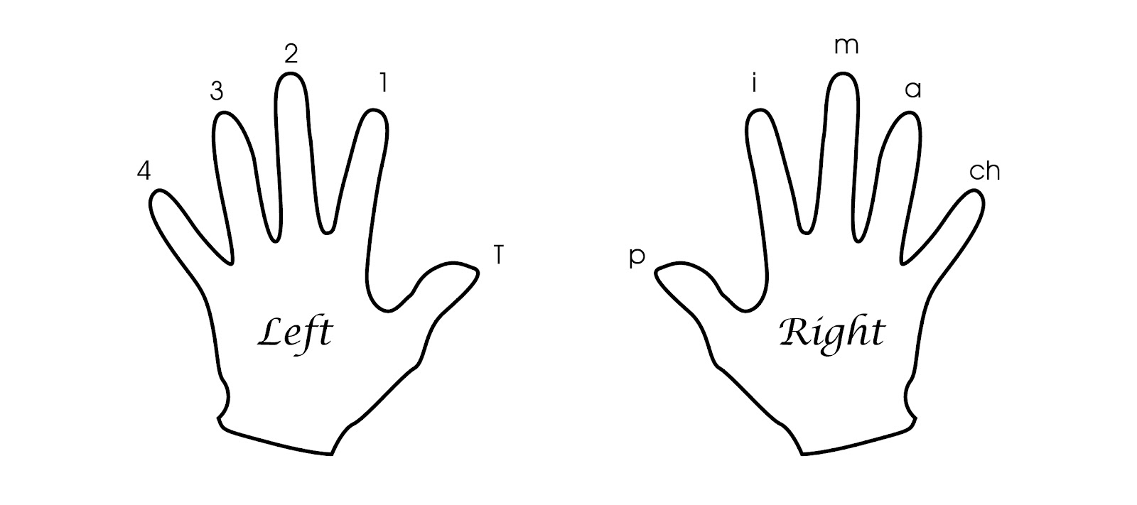 how to play left and right hand on piano
