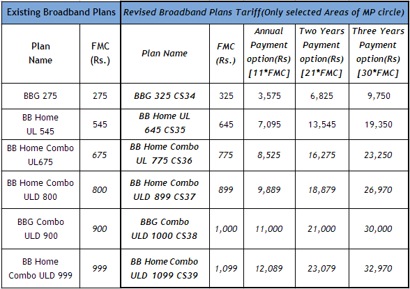 BSNL Enhanced Broadband Monthly Rental Charges in Madhyapradesh(MP)