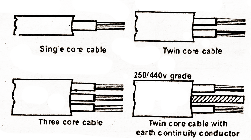 electrical topics  types of cable w r t core