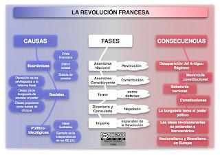Revolucion francesa cuadro causas y consecuencias