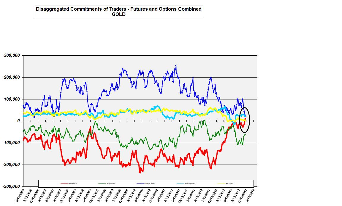 Or et Argent : jusqu'où ira la correction des cours des marchés papier de l'or et de l'argent ?  Goold+cot