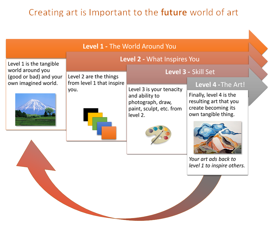 Why you must continue to create art
